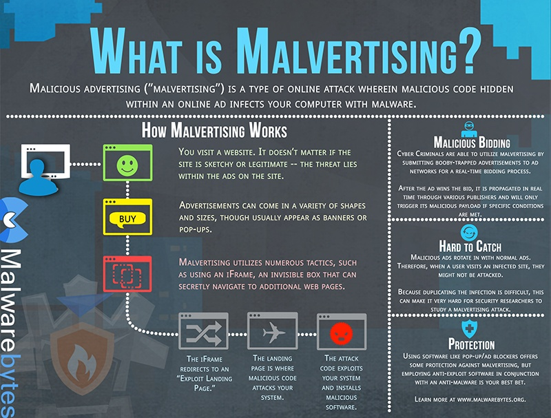 MalvertisingInfo